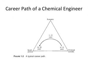 Chemical Engineer career