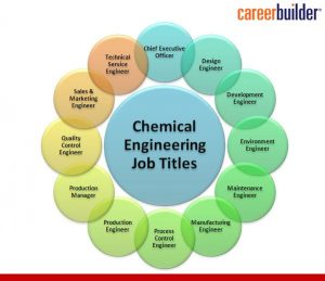 Chemical Engineer Types of job